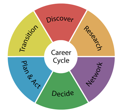 Career Cycle Image Map